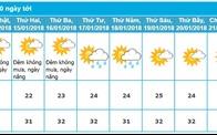 Dự báo thời tiết TP.HCM 10 ngày tới