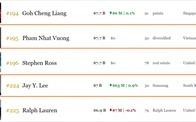 Cổ phiếu Vingroup phá đỉnh lịch sử, ông Phạm Nhật Vượng giàu hơn 'thái tử' Samsung