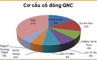 QNC liên tục thua lỗ, cổ đông lớn nhất muốn thoái hết vốn