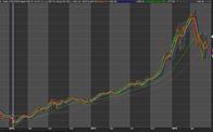 Thị trường chứng khoán khả năng sẽ về 850 - 900 điểm trong quý II