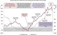 Chiến tranh thương mại không còn là nguy cơ