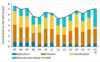 GDP Việt Nam sẽ đạt tăng trưởng liên tiếp