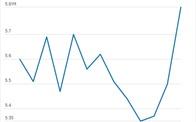 Thị trường nhà ở Mỹ đạt mức kỷ lục mới