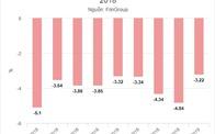 Chứng khoán giảm mạnh nhất một năm