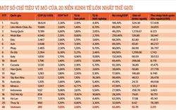 Số liệu chỉ tiêu kinh tế và giá nhà đáng chú ý của 20 nền kinh tế lớn nhất thế giới