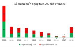 """Chứng khoán Việt Nam """"rung lắc"""" mạnh nhất kể từ năm 2010, khó khăn đang dần trở lại?"""