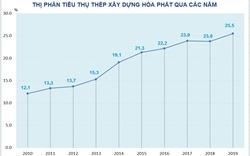Hòa Phát cung cấp hơn 2,77 triệu tấn thép xây dựng cho thị trường