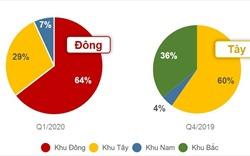 """DKRA: Bất động sản TP.HCM """"rớt"""" thê thảm trong quý I/2020"""