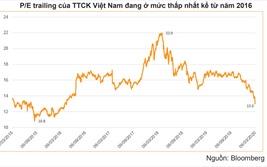 Không nên bán cổ phiếu bằng mọi giá, hãy chờ đợi nhịp phục hồi ngắn hạn