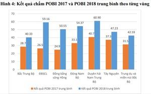 Chỉ số công khai ngân sách tỉnh POBI 2018: Vĩnh Long đứng đầu