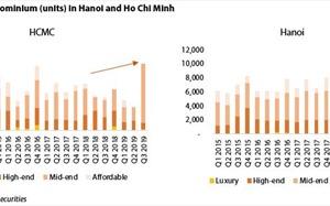 Easing legal conditions to boost supply in Vietnam's condominium market